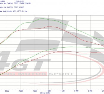 Audi A5 TFSI 211KM