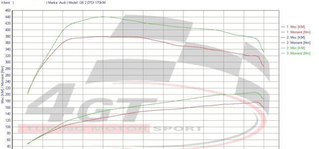 Audi Q5 2,0TDI 170KM