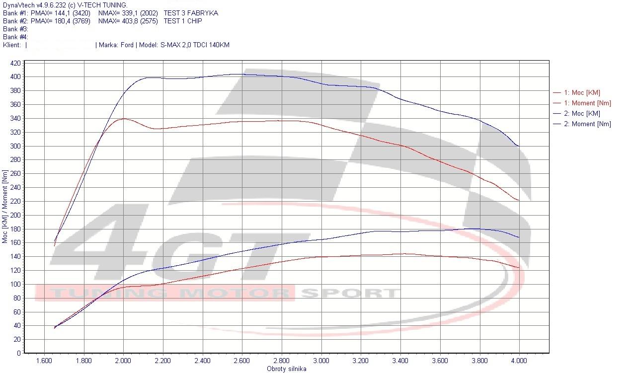 Ford S-MAX 2,0 TDCI 140KM