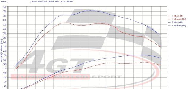 Mitsubishi ASX 1.8 DID 150KM